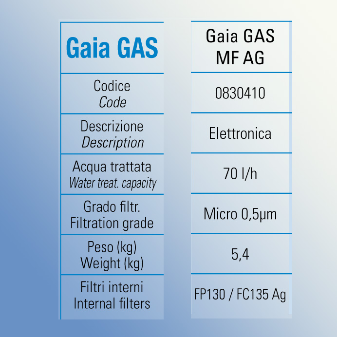GaiaGAS_MF_AG_car