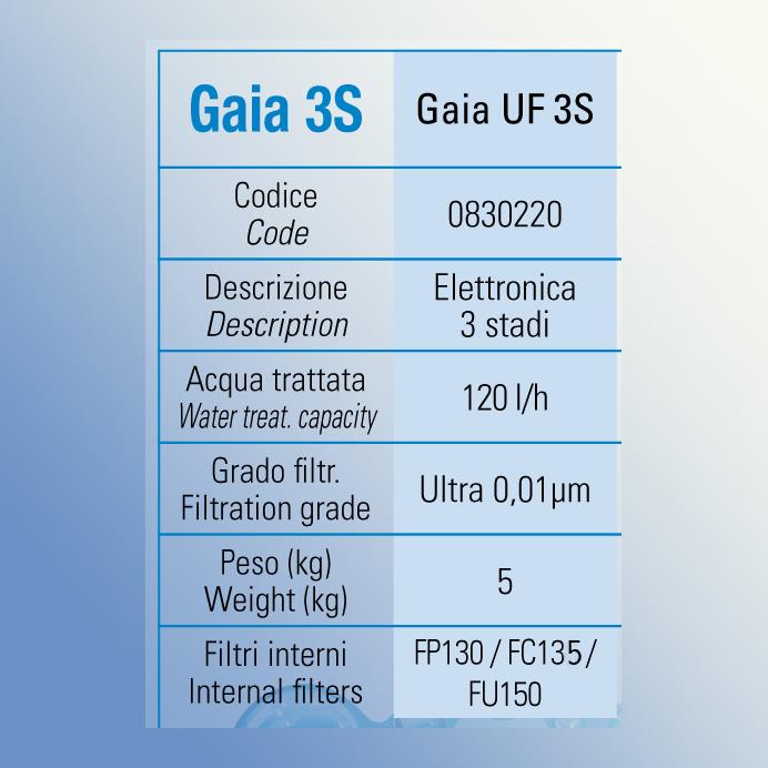 Gaia3S_UF_3S_car